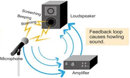 فیدبک در سیستم صوتی