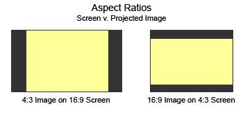 عدم تطابق نسبت تصویر پروژکتور با پرده نمایش
